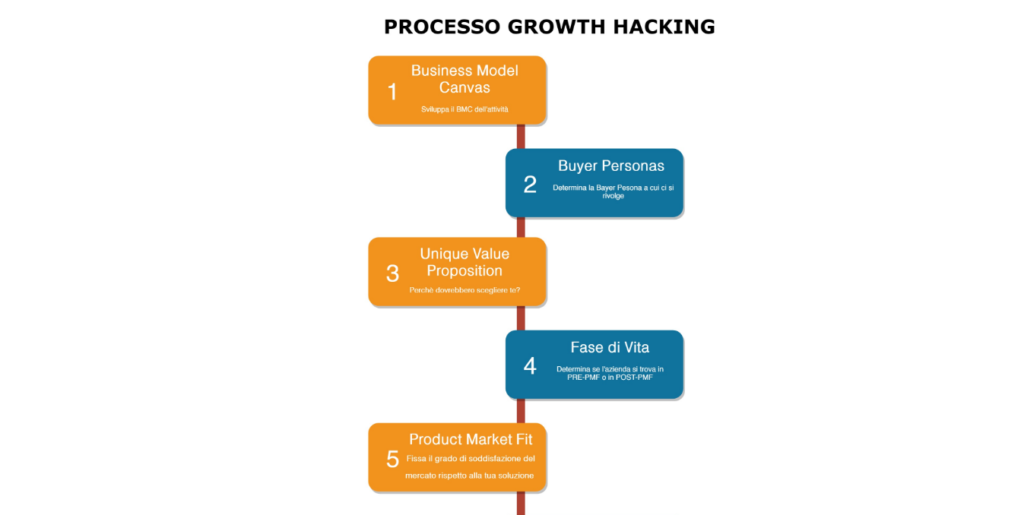Processo Growth Hacking Andrea Magri